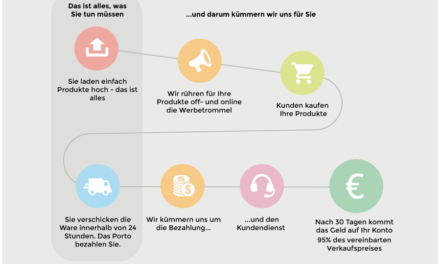 Fyndiq Deutschland – Fuckin hot:  der Marktplatz der eBay in die Knie zwang startet hier