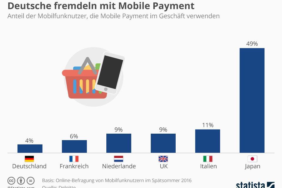 Deutsche mögen kein Mobile Payment, aber Mobil finden sie gut