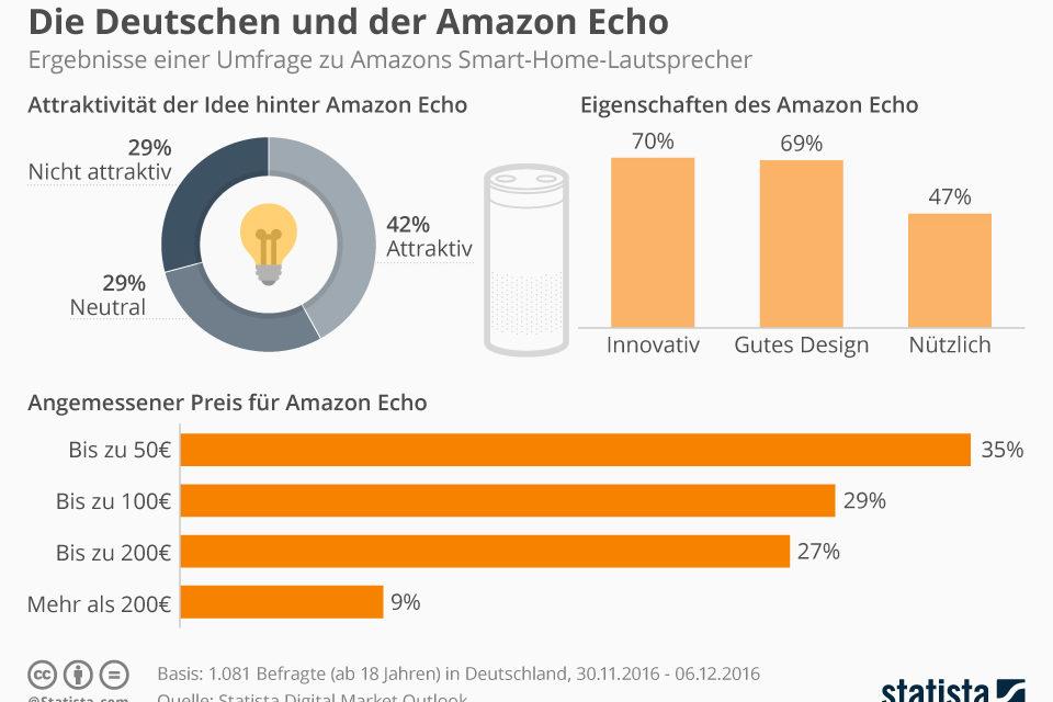 Deutschland, die USA und der Amazon Echo