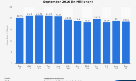 Fakten: Jeder vierte Deutsche hat im Dezember eBay besucht