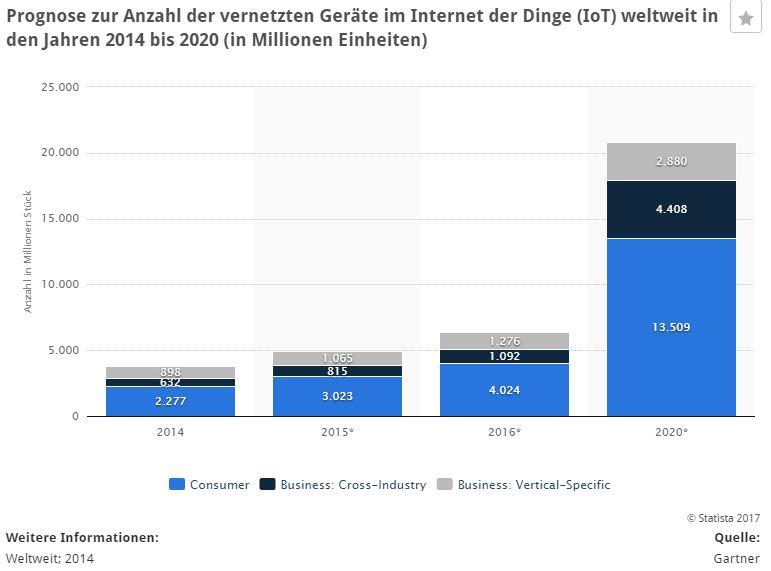 Internet of Things-Geräte in Deutschland kaum verbeitet