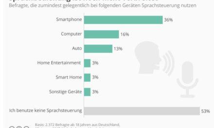 Alexa, Siri & Co: Sprachbedienung ist noch nicht verbreitet