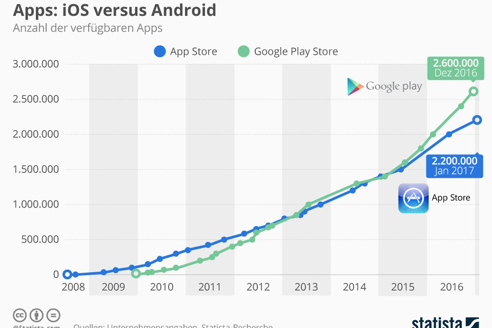 Mobile Apps: iOS versus Android
