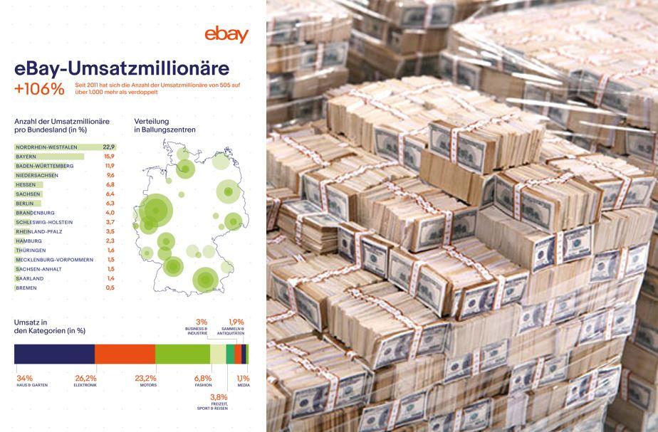 Grafik& Händlerportrait: Die eBay-Umsatzmillionäre