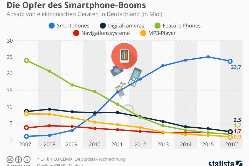 Die Opfer des Smartphone-Booms, Mobil ins Netz & 10 Jahre iPhone