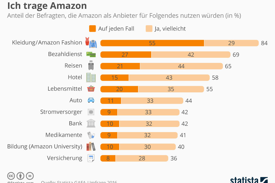 Von Kopf bis Fuß: Ich trage Amazon