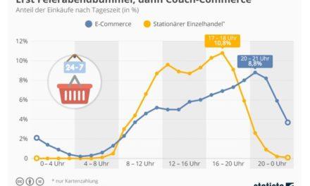 Studie: Wann, wie, wo und wie viel shoppen die Deutschen