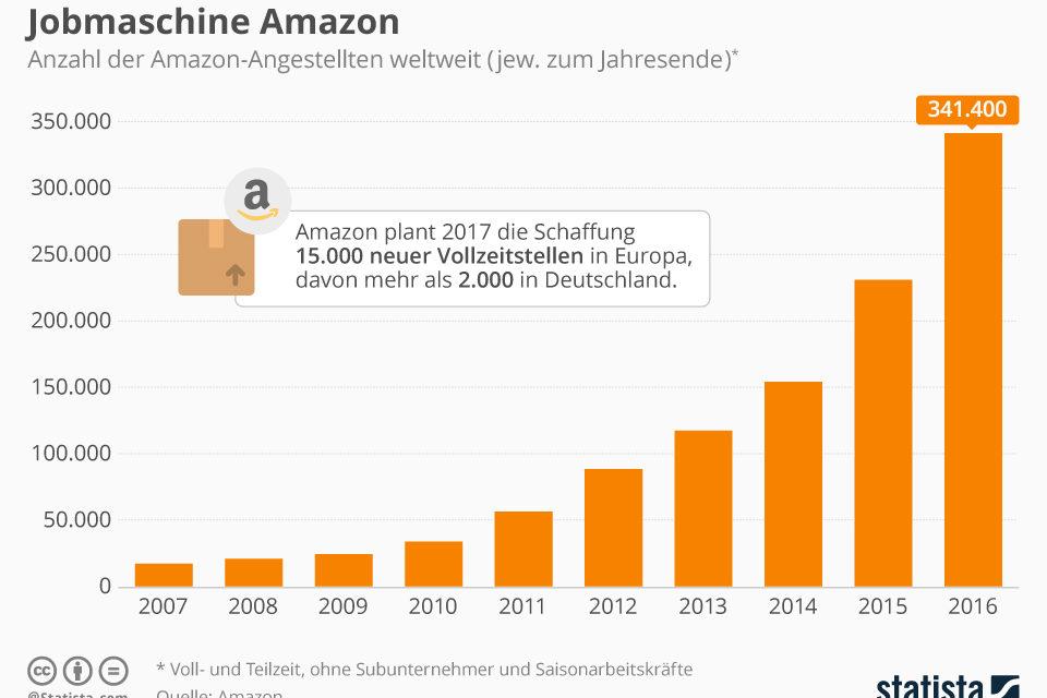 Amazon zahlt beim Versand drauf & Jobmotor Amazon