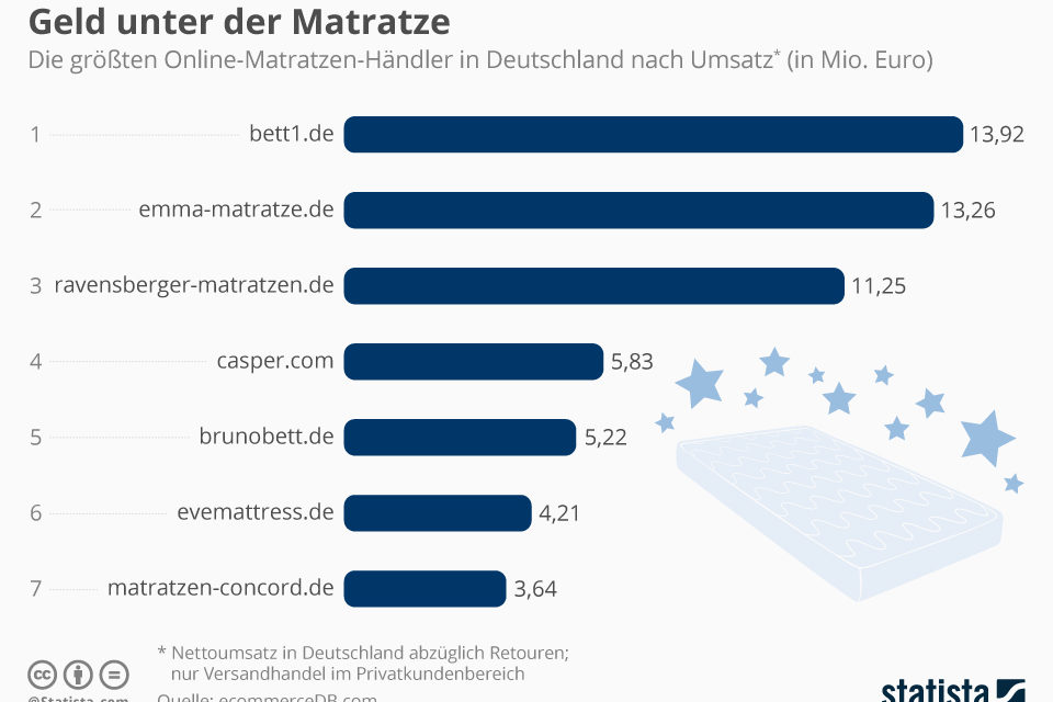 Matratzen eCommerce: Ein neues Bett aus dem Internet