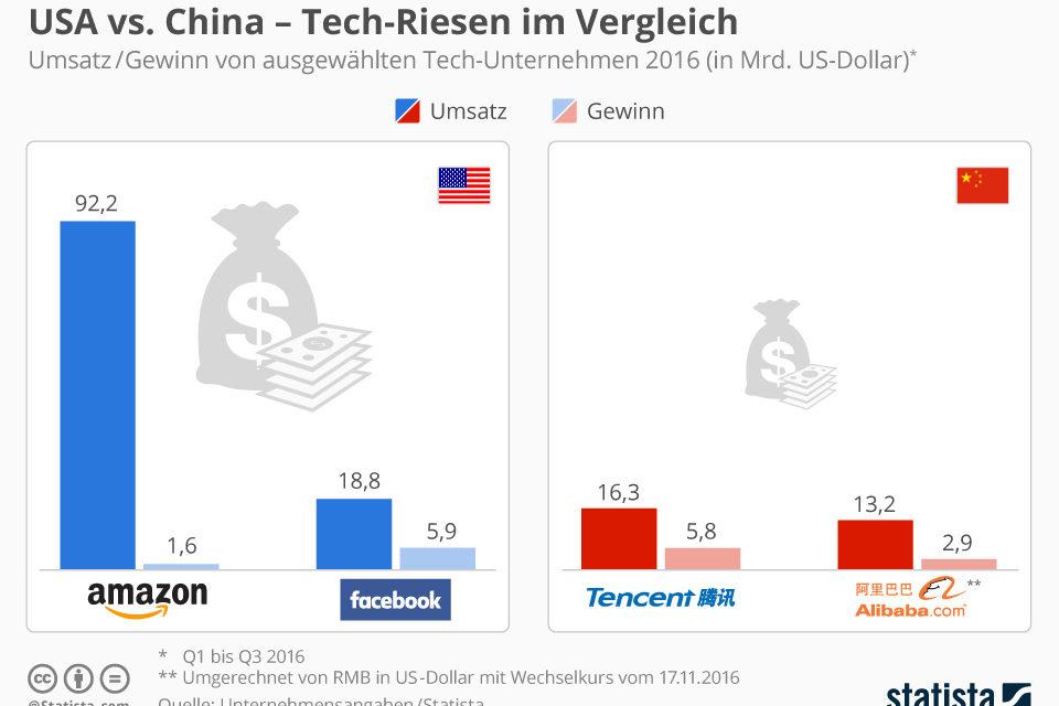 Marktplätze: Amazon hat in China nichts zu melden