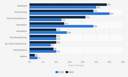 Nutzung von Bezahlverfahren im Internet in Österreich 2010 und 2015