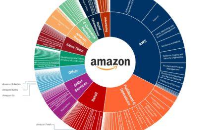 Amazons offene Stellen und was sie bedeuten