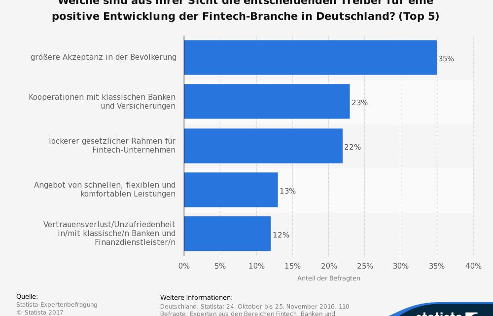 Was sind die Treiber für eine positive Entwicklung der Fintech-Branche?