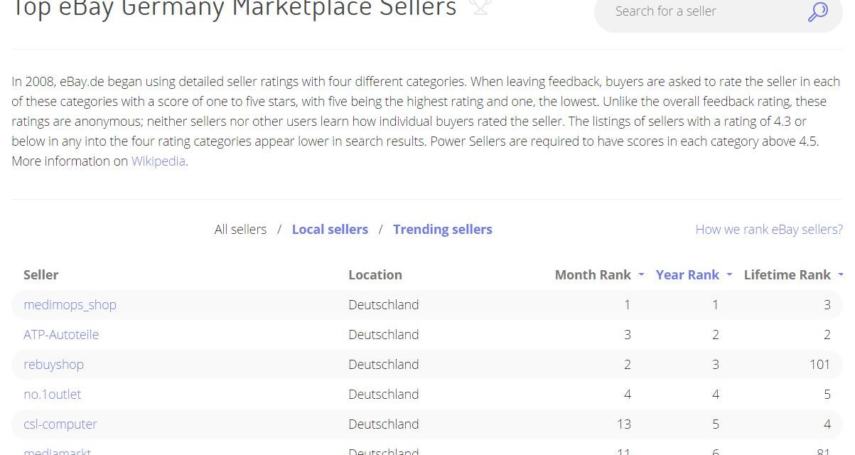 Marketplace Pulse: Die Top eBay-Händler in DE