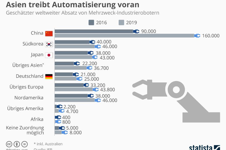 Asien treibt die Automatisierung voran