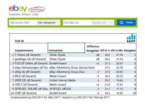 Reichweite: eBay Kleinanzeigen zieht an ebay.de vorbei