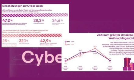 eBay | ECC-Studie: Weihnachtsumsatz verschiebt sich in Richtung Cyber Week