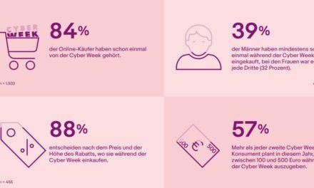 eBay-Umfrage: Cyber Week ist bei deutschen Verbrauchern angekommen
