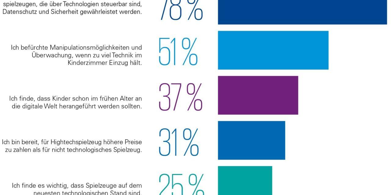 Spielzeug: Deutsche skeptisch gegenüber Technologie unterm Tannenbaum