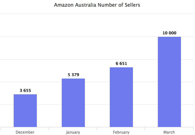 Amazon Australien