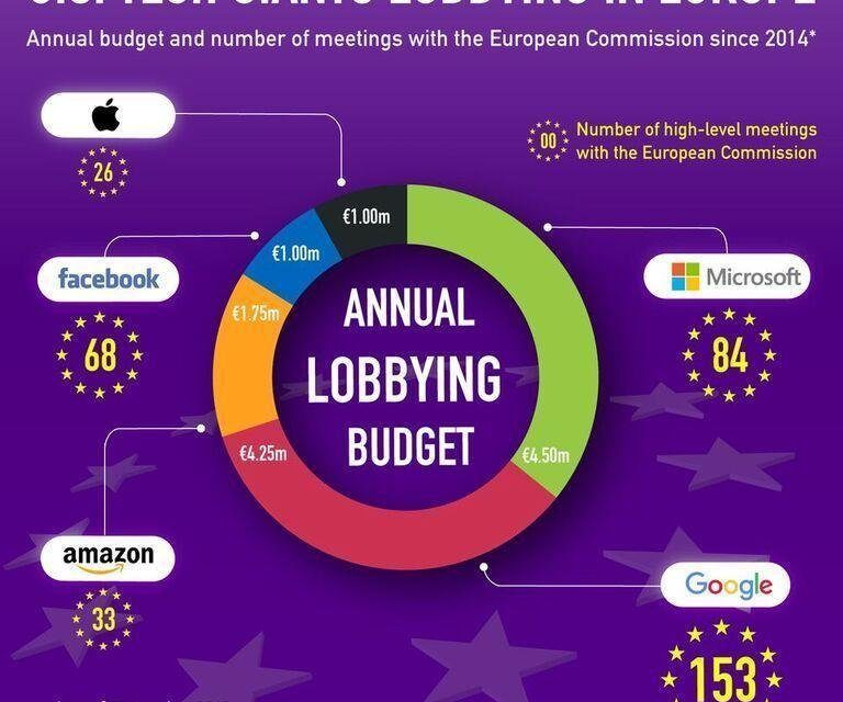 Lobby-Ausgaben & Engagement der GAFA plus Microsoft