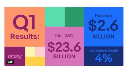 eBay legt ordentliche Zahlen für das Q1 2018 vor: GMV bei 23.6 Mrd US$