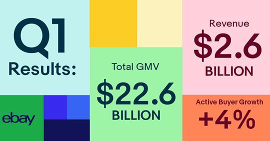 eBays Q1/19 Zahlen sehen nicht gut aus. GMV -4%