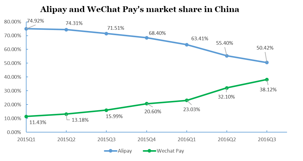 Marktanteil Alipay vs. WeChat in China