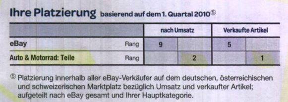 Platzierung aus dem eBay Powerseller Magazin Q1/2010