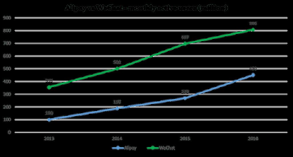 Anzahl der Alipay Nutzer vs weChat