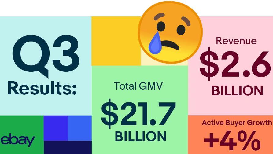 eBay Q3/19 Zahlen: Und da schwindet es dahin, das GMV