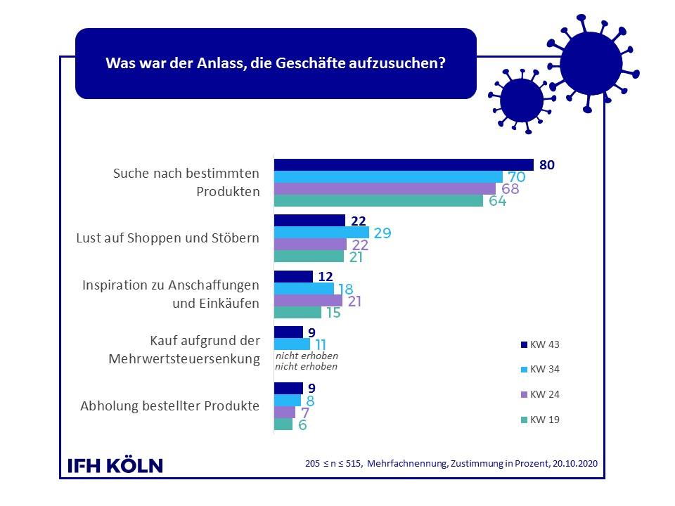 Infektionszahlen Köln