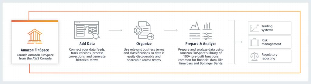 So funktioniert Amazon FinSpace