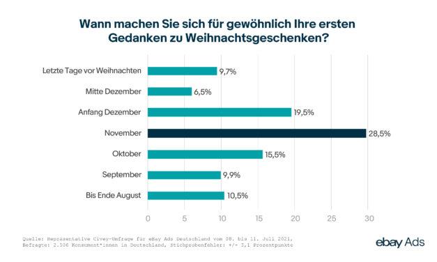Bundesweite Umfrage zeigt frühen Start ins Weihnachtsgeschäft 2021: Rund jeder fünfte Deutsche eröffnet bereits bis September die Geschenkejagd